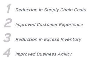 four business improvements - siop - ei